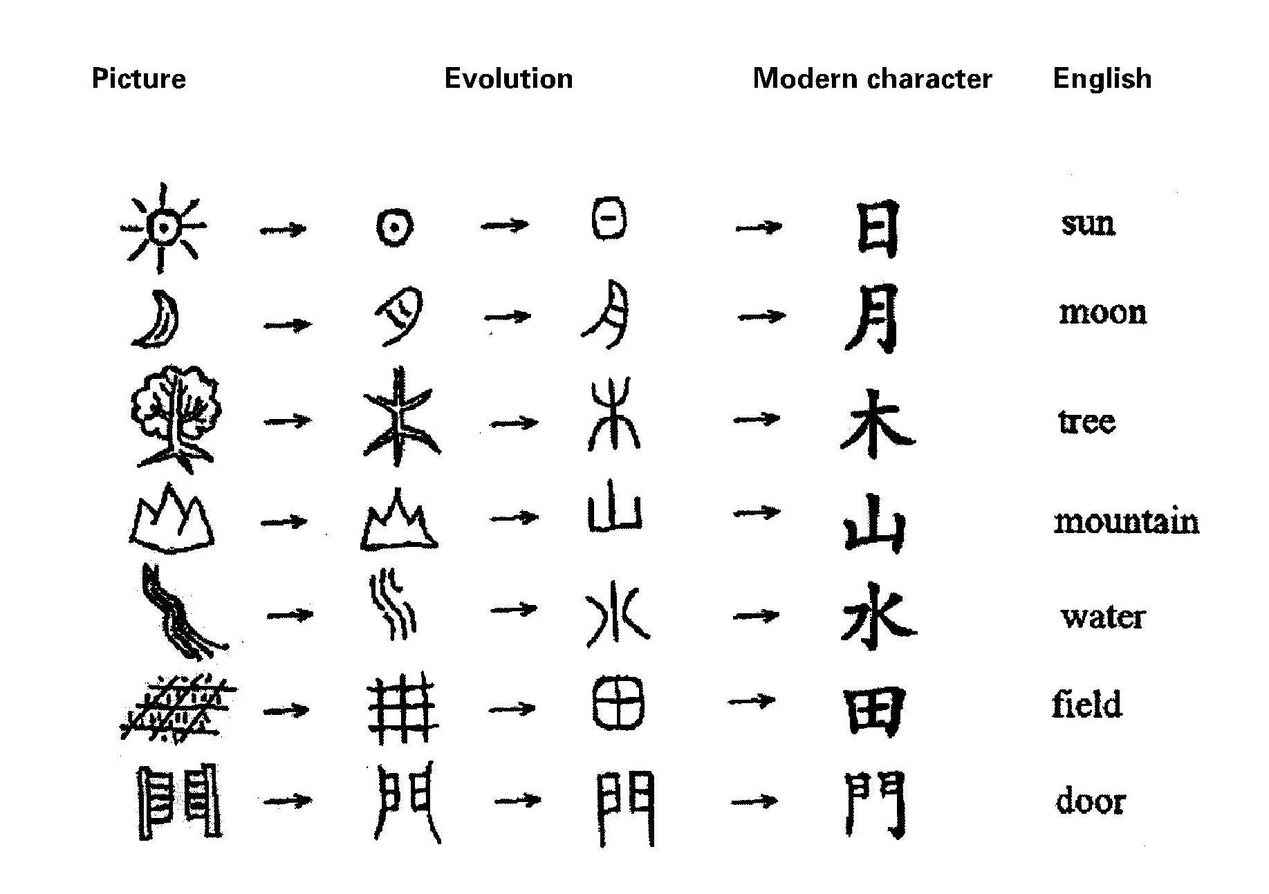 The Chinese language has evolved over more than three millennia.