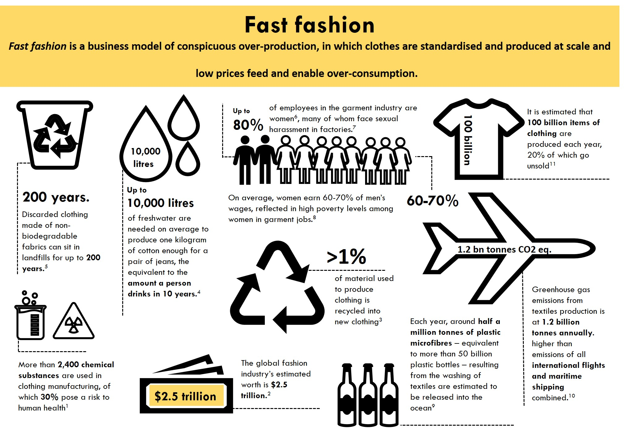 "The ""fast fashion"" business model 