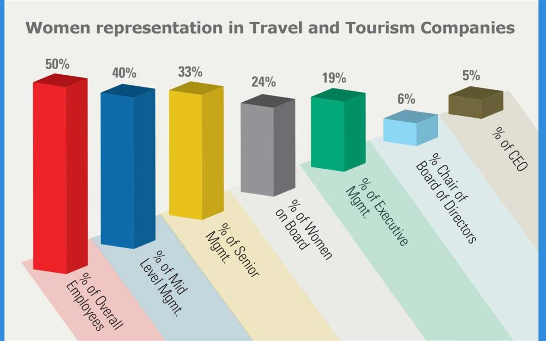 The future of tourism? We need more innovation & diversity.